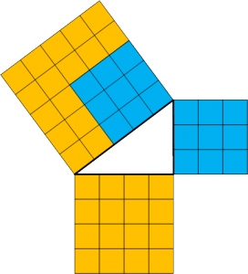 Geometric interpretation of Pythagoras