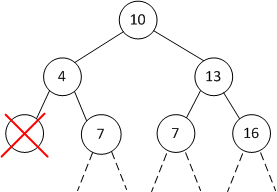 Illustration of binary tree